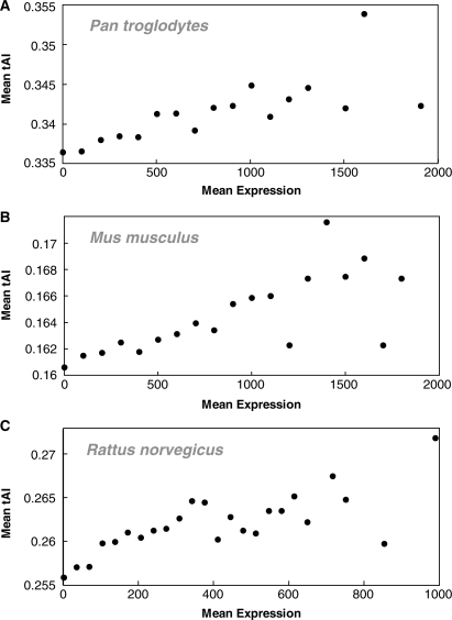 TE analysis in other mammals. tAI versus expression rate in other mammals: (A) in Pan troglodytes (chimpanzee) R = 0.841, P = 5.49 × 10−6, (B) in Mus musculus (mouse) R = 0.758, P = 2.59 × 10−4 and (C) in Rattus nrvegicus (rat, Spargue strain) R = 0.692, P = 2.60 × 10−4. We divided the genes into bins according to their mean expression over 30 tissues. Each bin is 150 standard Affymetrix average-difference units wide, using a minimal bin size of at least 10 genes. For each bin we show its mean tAI. In addition, we performed further analyses, such as tissue-specific analysis in these mammals with several controls and more, obtaining significant results. See Notes 3–4 (Supplementary Data) and Supplementary Tables S10–S12 for detailed results.