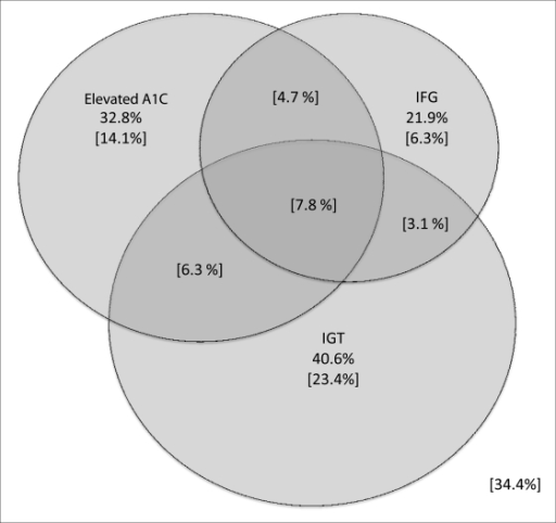 Venn diagram representing the percentage of elevated a1 open i venn diagram representing the percentage of elevated a1c igt and ifg at baseline among ccuart