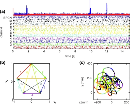 Generation of scribbling trajectories. (a) Spiking activity of BFCN and SFCN. Activity of 1% of the neurons is shown. The activity of each synfire chain is plotted in a strip marked by horizontal lines in the color of the corresponding arrow in velocity space shown in (b). BFC activity (blue) is plotted in the top strip. Above the raster plot the average firing rate of the SFCN (red) and the BFCN (blue) is plotted. (b) Reproduction of Fig. 4 for ease of reference. (c) Scribbling trajectory extracted from the spiking activity using population coding. Segments are drawn in the color of the most active chain