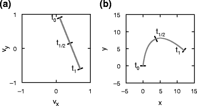 Mapping uniform motion to parabolic motion. (a) Uniform motion along a straight line in velocity space corresponding to motion with constant acceleration (arbitrary units). Motion starts at time t0 and finishes at time t1, t1/2 marks the middle point. (b) Parabolic trajectory in position space corresponding to (a), given an initial position