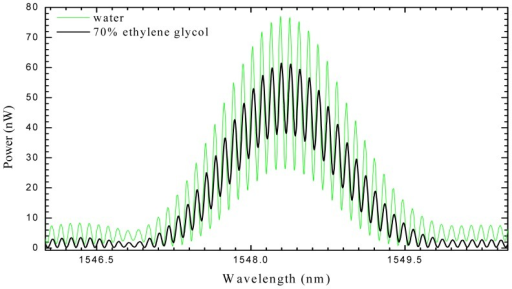 Channeled Spectra Of The Fabry Perot Cavity Showing Th Open I