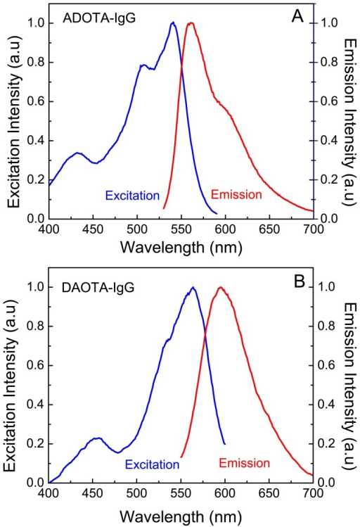 Excitation and emission spectra of labeled proteins in Tris buffer pH 8.(A) ADOTA-IgG (B) DAOTA-Streptavidin.