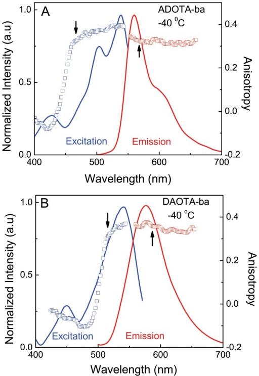 Excitation and emission intensity and anisotropy spectra in 95% glycerol at -40°C.(A) ADOTA-ba (B) DAOTA-ba. The arrows indicate wavelengths of excitation and emission.