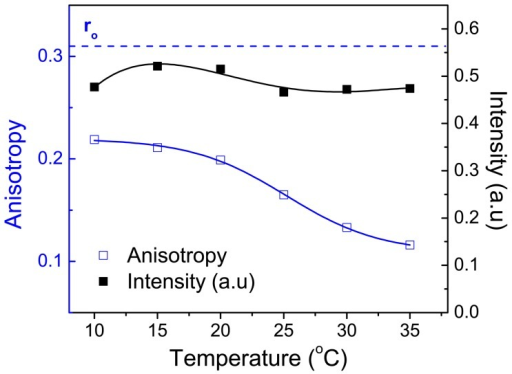 Fluorescence intensity and steady state anisotropy of ADOTA-C16 in DMPC between 10°C and 35°C.