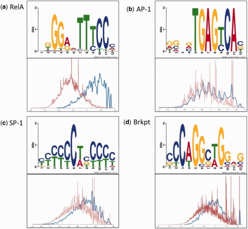 Motif enrichment. Shown are the weblogos for four primary cis-regulatory motifs of 12-nt length identified in the MACS peaks (a–d, motifs of NF-κB/RelA, AP1, gapped SP1, break point and their validation histogram, respectively). The blue line depicts the distribution of the likelihood scores (based on log-transformed position weight matrix) for a given motif to occur among the top 20% of the RelA Chip-Seq peaks ChIP peaks, and the red line depicts the same distribution for the whole genome. For each motif, the validation histogram is plotted, which clearly shows that the given motif is genuinely enriched in RelA peaks as compared with the whole human genome. The motifs denoted as depleted in Table 2 do not pass this test.