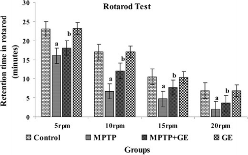 Rotarod performance after the acute regimen of GE and MPTP: pretreatment with GE improved MPTP-induced motor deficits. Mice were tested for motor function using the rotarod (motor function) test in different rpm (5, 10, 15, and 20 rpm). Values are given as mean ± SD for six mice in each group. aP < 0.05 compared to the control, bP < 0.05 compared to the MPTP control