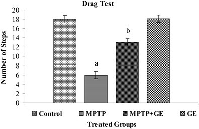 Drag test performance after the acute regimen of GE and MPTP: Pretreated with GE to MPTP group a profound improvement in sensory motor performance. Values are given as mean ± SD for six mice in each group. aP < 0.05 compared to the control, bP < 0.05 compared to the MPTP control