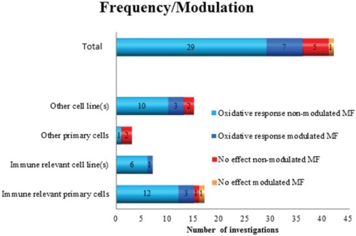 Oxidative response as a positive or negative finding after exposure to non-modulated or modulated ELF MF in different cell types.