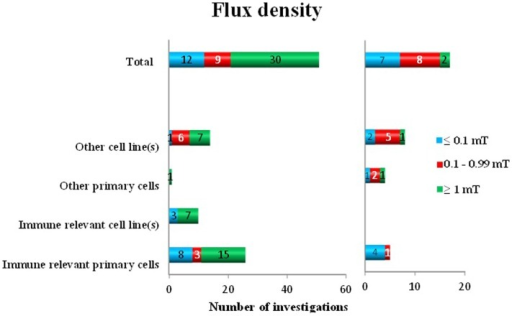 Oxidative response as a positive or negative finding after exposure to different flux densities of ELF MF in different cell types.