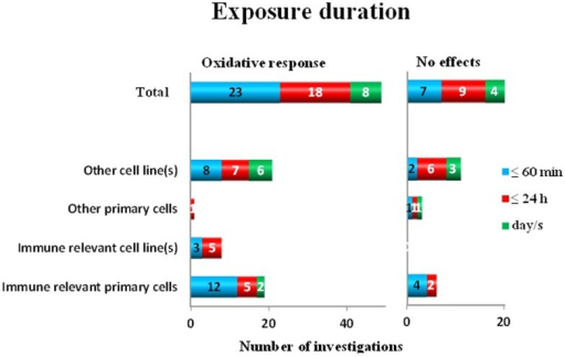 Oxidative response as a positive or negative finding after different exposure durations to ELF MF in different cell types.