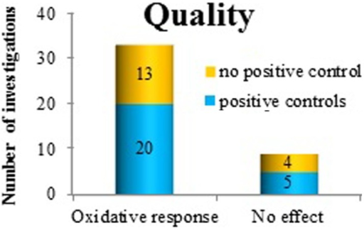 The use of positive controls in investigating oxidative response as a positive or negative finding after exposure to ELF MF.