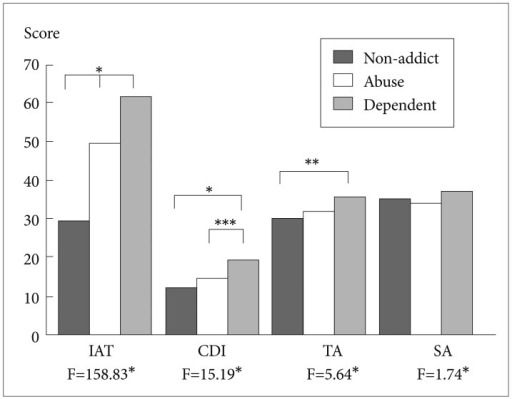 Differences in the CDI, TA, SA and IAT scores between the non-addict, abuse, and dependence groups. ANOVA with post hoc multiple comparisons and Bonferroni adjustments was used for analysis. *p<0.001, **p<0.01, ***p<0.05. IAT: internet addiction test, CDI: the Children's Depression Inventory, TA: trait anxiety, SA: state anxiety, ANOVA: analysis of variance.