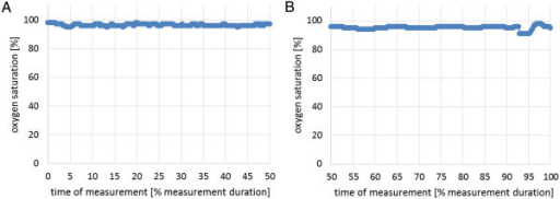 Blood oxygen saturation in cycling experiment. (A) without electromotor and (B) with electromotor.