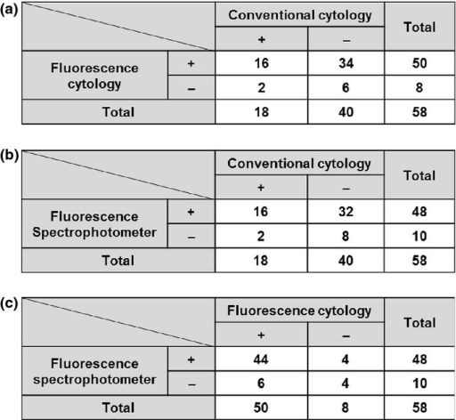 Result comparison of conventional cytology, fluorescence cytology and fluorescent spectrophotometric assay by contingency tables. (a) Fluorescence cytology versus conventional cytology. (b) Fluorescent spectrophotometric assay versus conventional cytology. (c) Fluorescence cytology versus fluorescent spectrophotometric assay.