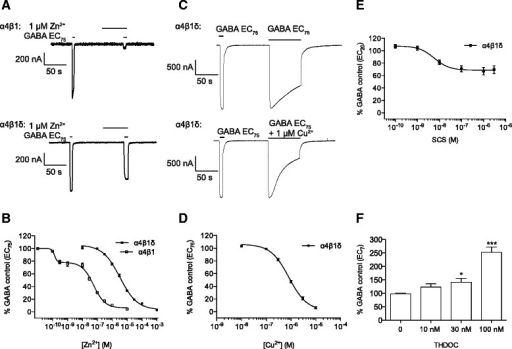 Pharmacological modulation of GABA responses at α4β1δ receptors by various inhibitors and the neurosteroid, THDOC. A, Representative membrane currents showing inhibition of GABA (EC75) by 1 μM Zn2+ at α4β1 (upper) and α4β1δ (lower) receptors. B, Zn2+ concentration-inhibition relationships for α4β1 (n = 6) and α4β1δ (n = 6) receptors. C, Representative currents showing the degree of desensitization when activated by EC75 GABA in the absence (upper) and presence (lower) of 1 μM Cu2+. D, Cu2+ concentration-inhibition relationship for GABA EC75 desensitized responses at α4β1δ receptors by increasing concentrations of Cu2+ (n = 12). E, SCS concentration-inhibition relationship for GABA EC20 peak responses at α4β1δ receptors by increasing concentrations of SCS (n = 4). F, Response of α4β1δ receptors to increasing concentrations of THDOC co-applied with an EC7 GABA concentration. The responses were normalised to a preceding application of GABA EC7 in the absence of THDOC (n = 9). All data shown are means ± SEMs.