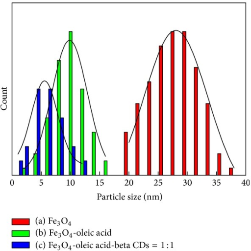 The particle size distributions of Fe3O4 that were synthesized under different conditions: (a) Fe3O4; (b) Fe3O4-oleic acid; (c) Fe3O4-oleic acid-(β-CDs): Fe2+/Fe3+/β-CDs = 0.33/1/1.