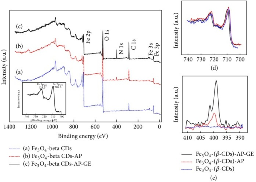 XPS spectra of total binding energies of immobilized cellulase from Aspergillus niger on Fe3O4 nanoparticles: (a) Fe3O4-(β-CDs); (b) Fe3O4-(β-CDs)-AP; (c) Fe3O4-(β-CDs)-AP-GE; (d) binding energy of Fe 2p; (e) binding energy of N 1s; (f) binding energy of C 1s. Dash line: Fe3O4-(β-CDs); dotted line: Fe3O4-(β-CDs)-AP; solid line: Fe3O4-(β-CDs)-AP-GE. The Fe3O4 MNPs were produced using the following ratio of ions and β-CDs: Fe2+/Fe3+/β-CDs = 0.33/1/1.