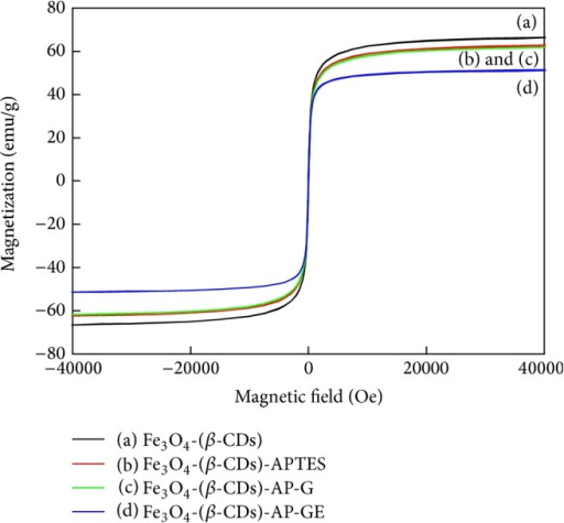 Magnetization curves and coercivity measurements at 300 K of Fe3O4 nanoparticles at different stages of synthesis and modification up to the immobilization of cellulase: curve (a) represents β-CD-modified Fe3O4; curve (b) represents APTES-modified particles; curve (c) represents glutaraldehyde-conjugated particles; curve (d) represents cellulase-bound particles.