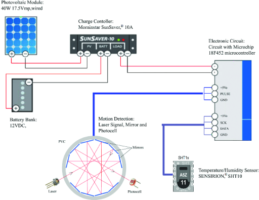 block diagram of electronic control unit