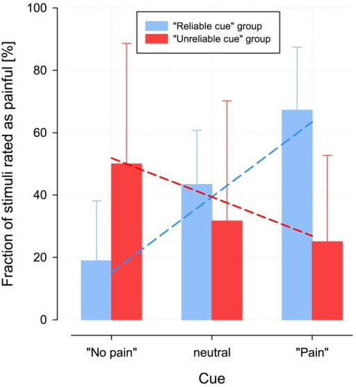"Bar graph of the percentage of stimuli at threshold level that were perceived as painful, separately for each different cue and for the two groups.The columns and error bars indicate means and standard deviations. Left (red bars): In group 2, where among the stimuli at pain threshold level, correctly cued, far-from-threshold stimuli were randomly interspersed, a significantly higher percentage of stimuli at pain threshold level were rated as painful after a ""pain"" cue as compared to stimuli rated as painful after a ""neutral"" or a ""no pain"" cue. Right (blue bars, main results): In group 1, where, in contrast, the stimuli at threshold as well as the interspersed far-from-threshold stimuli were randomly and equally often cued as painful, neutral or not painful, s the effect was completely inversed. The group*cue interaction effect was statistically highly significant (Table 2). The dashed lines superimposed onto the bar graphs indicate the fits of the linear model used to mathematically describe the relationship between the percentages of stimuli at pain threshold level rated as painful and the three different cues as  (Table 4)."
