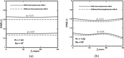 Variation of the normalized average heat transfer coefficient along the hot wall versus the inclination angle for various particle loadings at a Ra = 104 and b Ra = 106. Pr = 7.02. Note that h has been normalized with respect to h0 of the pure fluid at given β