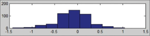 Histogram of estimated noise when P = 250 and variance of noise is 0.3