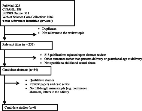 Flowchart showing selection of articles reporting on the relationship between CSA and preterm birth