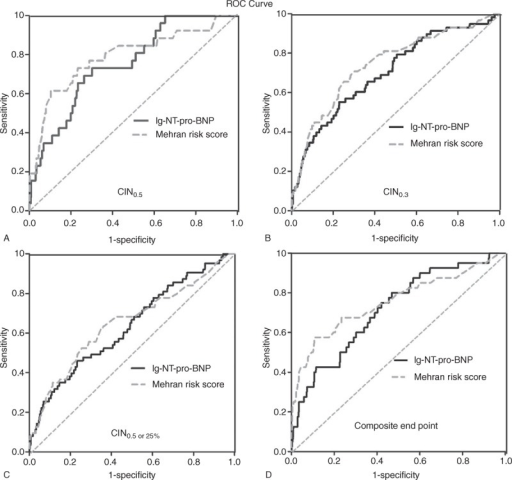 The ROC curve for NT-pro-BNP and Mehran risk score in order to predict (A) CIN0.5, (B) CIN0.3, or (C) CIN0.5 or 25% as well as (D) composite end point. CIN = contrast-induced nephropathy, NT-pro-BNP = N-terminal pro-B-type natriuretic peptide, ROC = receiver operating characteristic.