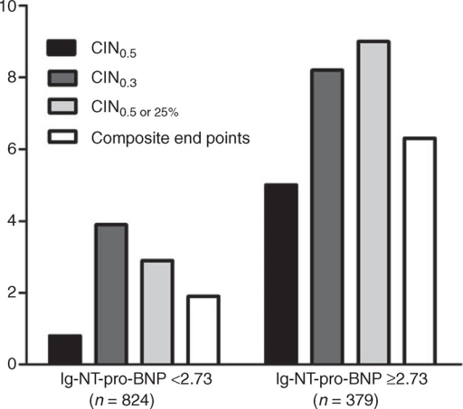 The prevalence of CIN or in hospital composite end points in patients with lg-NT-pro-BNP levels ≥2.73 or <2.73 pg/mL. CIN = contrast-induced nephropathy, NT-pro-BNP = N-terminal pro-B-type natriuretic peptide.