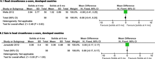 Head circumference analysis from developed countries