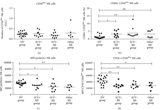 Absolute number of circulating NK cells (a) and their expression of CD69, CD16, and perforin ((b), (c), and (d), resp.) in each group of patients (*P < 0.05; **P < 0.001).