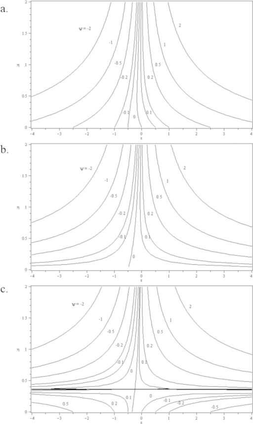 Streamlines for two-dimensional stretching sheet when λ = 0.5 and c = 0.5 for different values of s: (a) s = 0.2 (suction) (b) s = 0 (impermeable); (c) s = −0.2 (injection).