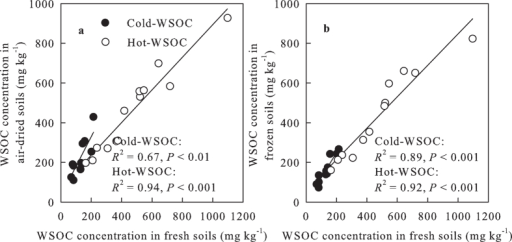Relationships of cold- and hot-WSOC concentrations between air-dried (AD) andfresh soils (FS) and between frozen-stored (FZ) and fresh soils. WSOC, watersoluble organic carbon.