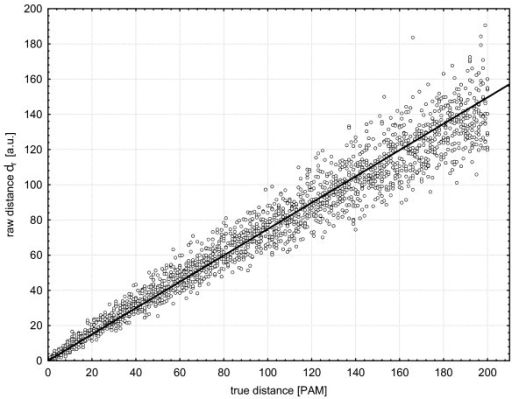 Estimation of the calibration factor c in Scoredist. This factor rescales the raw distance dr to optimally fit true evolutionary distances. The plot shows how c is estimated by least-squares fitting of raw distances dr to true distances for 2000 artificially produced sequence alignments, using the Dayhoff matrix series. The linear relationship between the raw distance dr and the true distance of the sequence samples justifies the introduction of the calibration factor c, which was here determined to cDayhoff = 1.3370 (See Table 2).