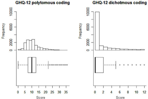 Frequency histograms and boxplots for GHQ-12 dichotomous and polytomous codings (N = 14761).