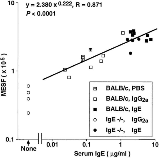 Correlation of serum IgE concentration at sacrifice and surface FcεRI expression of peritoneal mast cells in  the mice from the experiments  depicted in Fig. 7 (A and C).  The genotypes of the mice, and  the treatment which they received (PBS, IgE, or IgG2a, i.v.  daily for 4 d) are depicted in the  symbol key in the figure. Note  that the correlation coefficient was  calculated based on all data except  those from IgG2a-treated IgE  −/− mice, which were devoid  of serum IgE; as a result, n = 22.
