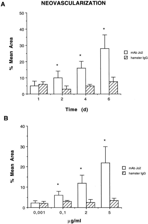 Quantitative evaluation of neoformed vessels infiltrating  Matrigel. (A) Time course studies on neoangiogenesis induced by 5 μg/ml  anti-Fas mAb Jo2 or control hamster IgG. (B) Dose-dependent studies on  neoangiogenesis observed 6 d after implantation of Matrigel containing  anti-Fas mAb Jo2 or control hamster IgG. The results were expressed as  percentage ± SE of the vessel area to the total Matrigel area. ANOVA  with Dunnett multi-comparison test was performed between control  hamster IgG and anti-Fas mAb Jo2 (*P <0.05).