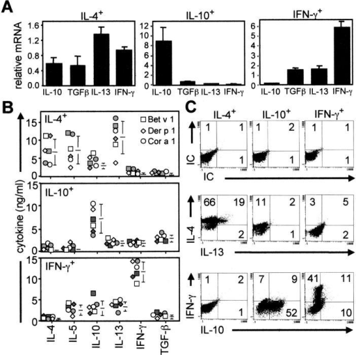 Allergen-specific IL-4-, IFN-γ–, and IL-10–secreting T cells represent Th2-, Th1-, and Tr1-like cells. (A) IL-10, IL-13, IFN-γ, and TGF-β mRNA were quantified by real-time PCR immediately after isolation of Der p 1– or Bet v 1–specific, cytokine-secreting T cells and their relative expression compared with the housekeeping gene EF-1α. The same results were obtained in three independent experiments. (B) Bet v 1–, Der p 1–, and Cor a 1–specific IL-4–, IFN-γ–, and IL-10–secreting T cells (one allergic and one healthy donor each; closed symbols, allergic donors; open symbols, healthy donors) were in vitro expanded for 2 wk, and their cytokine profile was determined in supernatants by ELISA 72 h after anti-CD2, anti-CD3, and anti-CD28 mAb stimulation. (C) Intracytoplasmic cytokine profile of in vitro–expanded allergen-specific T cells (the same results were obtained in 10 additional experiments). Percentage of positive cells is shown in each quadrant.