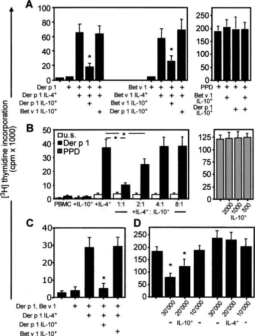 Antigen-specific suppression by Tr1 cells. (A) Der p 1–specific and Bet v 1–specific IL-4–secreting and IL-10–secreting T cells were purified from healthy individuals. Their frequency was calculated in CD4+ T cells, and 2 × 105 PBMCs were immediately reconstituted by increasing their frequency by 10 times (IL-4–secreting T cells, 0.02–0.2%; IL-10–secreting T cells, 0.05–0.5%). Cells were stimulated with the respective antigens and PPD. (B) Der p 1–specific IL-4–secreting and IL-10–secreting T cells were purified and in vitro expanded by IL-2/IL-4 and IL-2/IL-15, respectively. 2 × 105 PBMCs were enriched with 1,000 Der p 1–specific IL-4– or IL-10–secreting T cells or their combinations in IL-4–secreting/IL-10–secreting T cell ratios 1,000/1,000 (1:1), 1,000/500 (2:1), 1,000:250 (4:1), and 1,000:125 (8:1). Cells were stimulated with 0.3 μM Der p 1 or 1 μg/ml PPD. Der p 1–specific, IL-10–secreting T cells added to PPD-stimulated PBMC cultures at indicated numbers did not show any suppression. (C) The same experimental design as in A was used, and cells were stimulated with both Der p 1 and Bet v 1 (0.3 μM each). (A–C) [3H]Thymidine incorporation was determined after 5 d. The same results were obtained in three other experiments. *, P < 0.001. (D) 105 PBMCs were stimulated with anti-CD3 in the presence of different amounts of IL-10–secreting and IL-4-secreting T cells. [3H]Thymidine incorporation was determined after 3 d. Data represent two different experiments. *, P < 0.01.