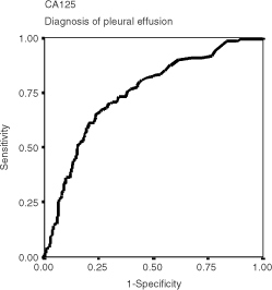 Receiver-operating characteristic (ROC) curves showing the capability of CA125 to diagnose a cancerous pleural effusion (area under the curve: 0.748, 95% confidence interval: 0.695–0.801, P<0.001).