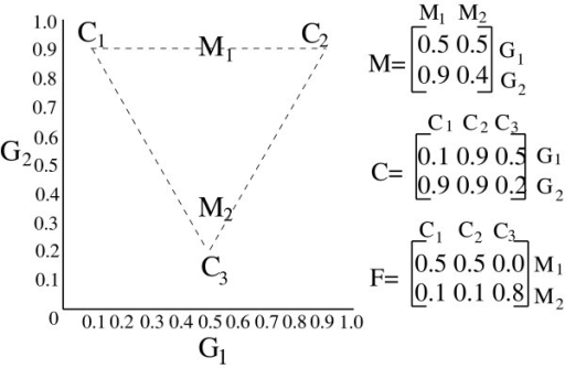 Illustration of the geometric mixture model used in the present work. The image shows a hypothetical set of three mixture components (C1, C2, and C3) and two mixed samples (M1 and M2) produced from different mixtures of those components. The triangular simplex enclosed by the mixture components is shown with dashed lines. To the right are the matrices M, C, and F corresponding to the example data points.