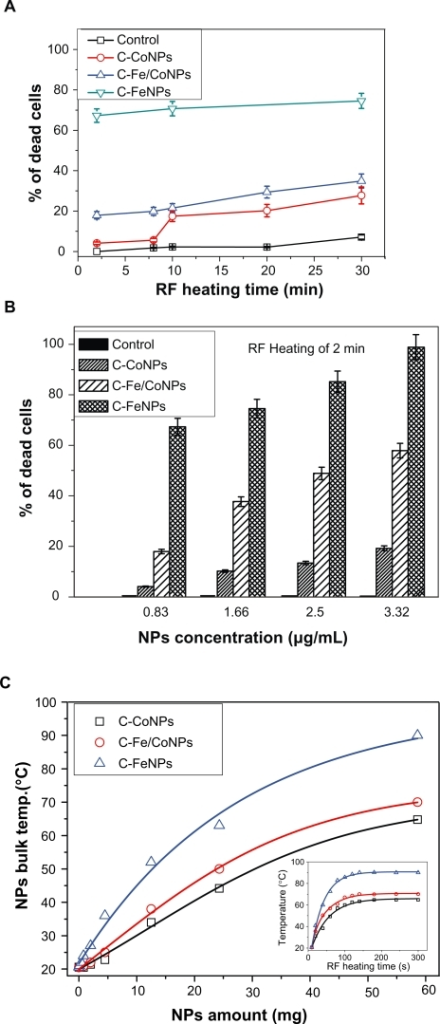 A) Cytotoxicity effects of the low concentration (0.83 μg/mL) C-Co, C-Fe/Co, and C-Fe NPs on the HeLa cancer cells after 2 to 30 minutes of RF exposure. B) Effect of different concentrations of the C-Fe, C-Fe/Co, and C-Co NPs on the HeLa cells that died from 350 kHz RF heating after two minutes of exposure time. C) Comparative RF-induced temperature variations as the function of different C-Fe, C-Fe/Co, and C-Co NP concentrations. Insert figure shows the temperature-rising characteristics of different magnetic NPs with the same amount under 350 kHz RF exposure.