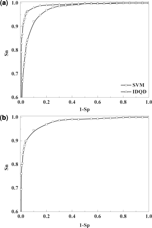 Evaluation of the performance of IDQD model. The IDQD model trained on the ChIP-chip data was compared with the SVM model and further validated on the independent high-resolution nucleosome occupancy data. (a) ROC curves for IDQD (marked with triangles) and SVM (marked with squares) models were plotted for the discrimination between nucleosome occupancy and depleted probes in the ChIP-chip data. The mean auROC of 0.958 was obtained for IDQD model in the 10-fold cross-validation experiments, higher than the SVM model with a mean auROC of 0.907. (b) An ROC curve with the auROC of 0.935 was obtained for the validation of the IDQD model in the independent nucleosome occupancy data.