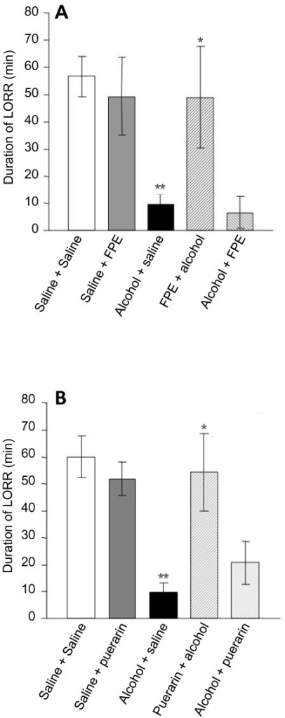 Effects of FPE (A) and puerarin (B) on duration of diazepam induced LORR in normal and alcoholic rats. Data are expressed as mean ± SD (n = 6). *P < 0.05 compared with 'alcohol+saline' treated group; **P < 0.01 compared with 'saline+saline' treated group.