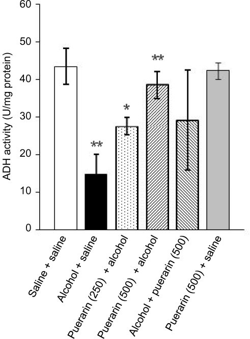 Puerarin increases the ADH activity in alcoholic mice. Data are expressed as mean ± SD (n = 8). *P < 0.05 compared with 'alcohol+saline' treated group; **P < 0.01 compared with 'saline+saline' treated group.