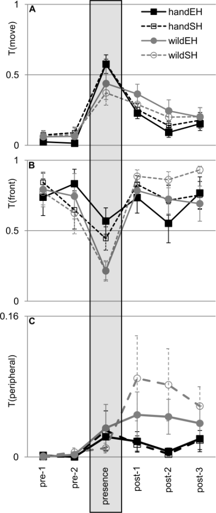 Response to a human.Effect of origin and housing on (A) general activity T(move), (B) use of front section of cage T(front), and (C) use of peripheral cage locations T(peripheral). Shown is the behaviour over the course of 6 consecutive time periods of 255 sec duration each. The grey shaded box indicates the period when the human was present. Pre-1 and pre-2: periods before the human entered the room; post-1, post-2 and post-3: periods after the human had left. Black squares: hand-reared birds; grey circles: wild-caught birds; filled symbols, solid lines: enriched housing (EH); open symbols, dashed lines: non-enriched housing (SH). Shown data values are not transformed but normalized to the length of the time period (thus, a value of 1(100%) is equivalent to 255 sec, and a value of 0.5 (50%) to 127.5 sec). Data show group means ±1 SEM.