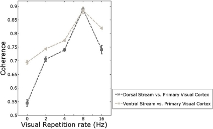Impact of repetition rate on functional connectivity between two visual streams and primary visual cortex.