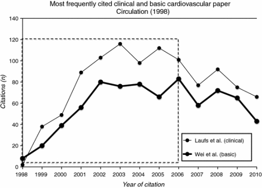 Citation numbers of the most cited clinical paper of Circulation published in 1998 (Laufs et al. [10]) and the most cited basic paper (Wei et al. [33]). The dashed box indicates the time window over which the citation were used in these papers and all 565 others in set 2 (see text)