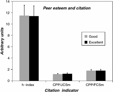 Comparison of peer esteem of 12 chemistry groups of a Dutch University with three citation indicators. There is no difference between the peer esteem 'good' and 'excellent'. Data from Table 1 in Ref. [30]