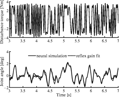 Four-second segment of a perturbation experiment on the NMS model and the output of the lumped reflex gain fit for a single condition. Disturbance torque (top) and resulting arm motion (bottom). Simulation experiment with the NMS model (solid) and the fit of the lumped reflex gain model (dashed). In this case VAF of the fit was 0.95